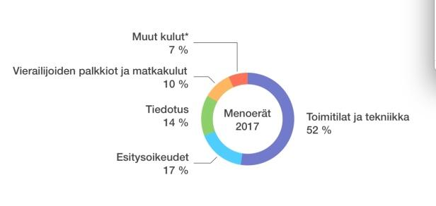 Menoerät 2017
